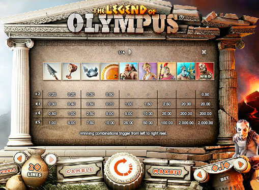 Special characters slot machines Legend of Olympus