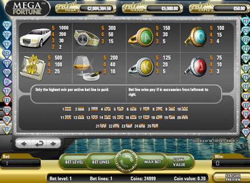 The signs of slot Mega Fortune