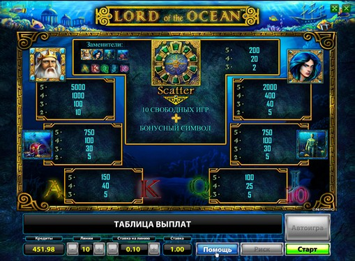 The signs of slot Lord of the Ocean