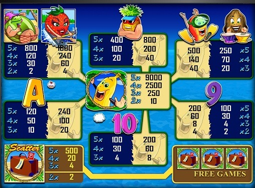 The signs of slot Bananas go Bahamas