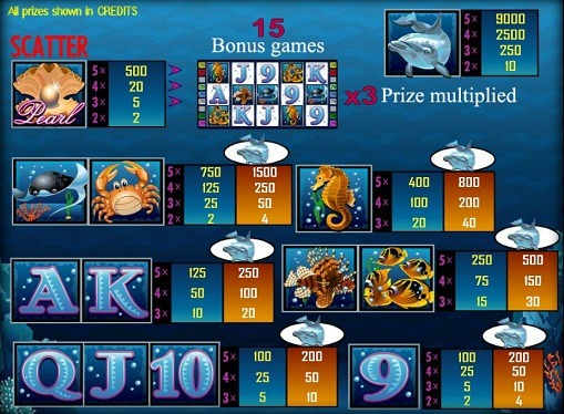 Dolphin's Pearl The signs of slot